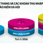 Tiền lương, thu nhập tháng đóng BHXH năm 2018